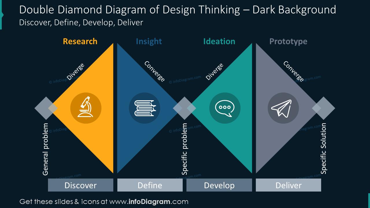 Double diamond diagram of design thinking on the dark background