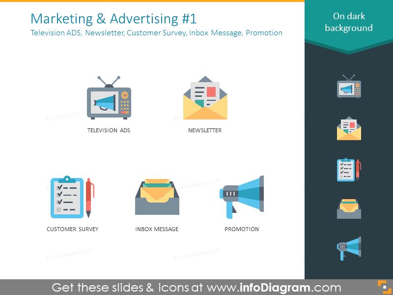 Television ADS, newsletter, customer survey, inbox message, promotion