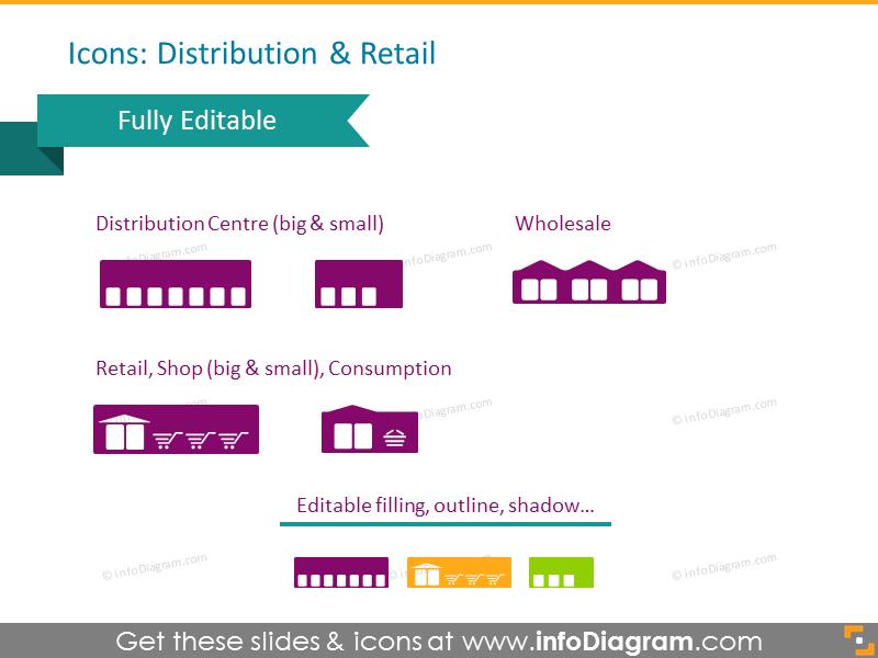Distribution and Retail Symbols: distribution centre, wholesale, retail shop, consumption