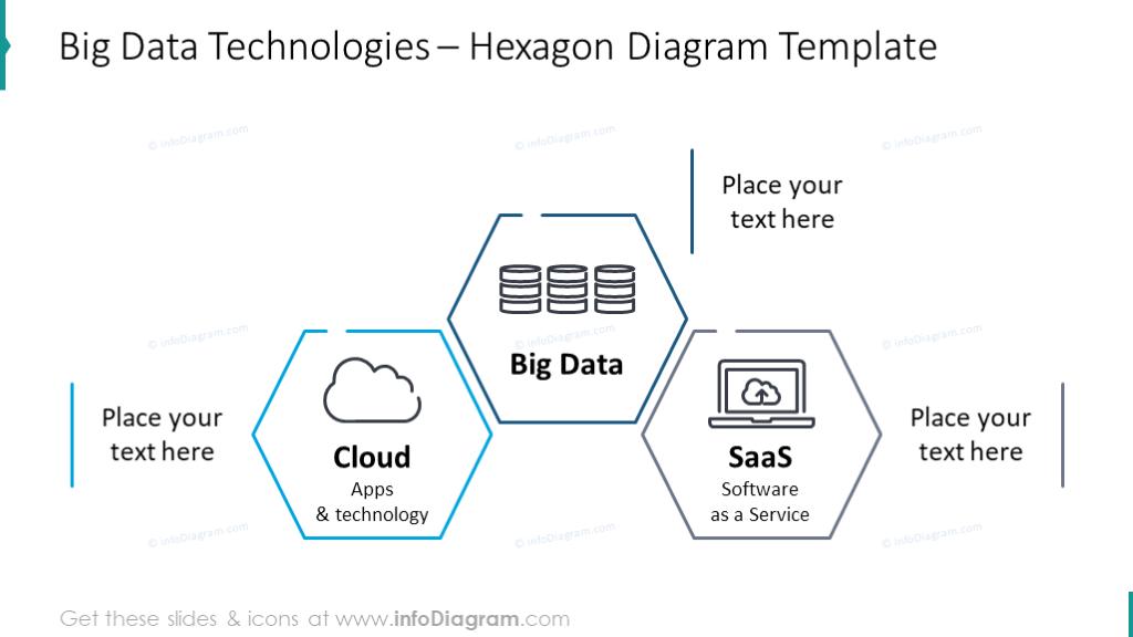 Data technologies hexagon outline chart