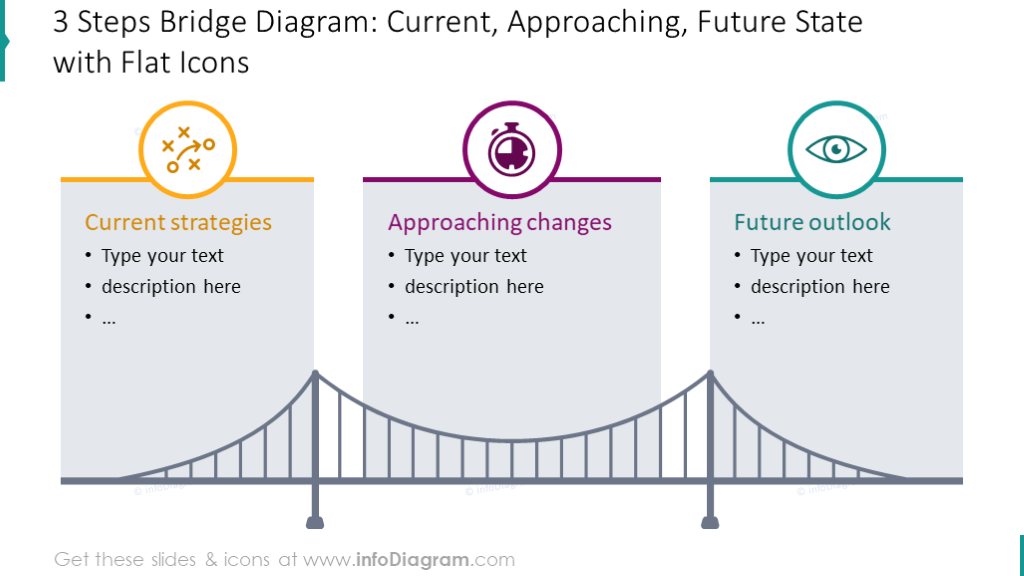 Current, approaching and future state illustrated with bridge graphics