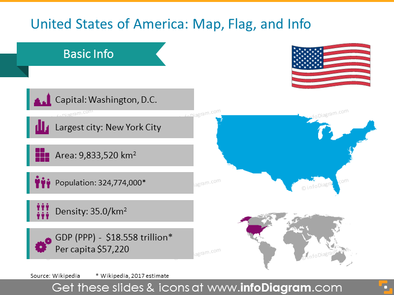 Unites States of America Overview: capital, largest city, area, population, density and GDP