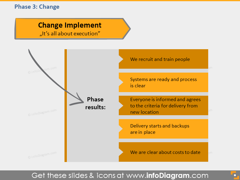 change phase outcome transition framework ppt picture