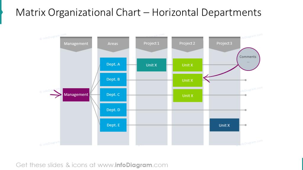 Organizationmatrix with horizontal distribution of departments