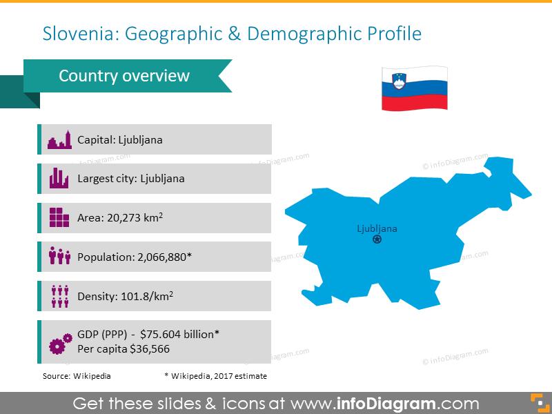 Slovenia Geographic and Demographic Profile