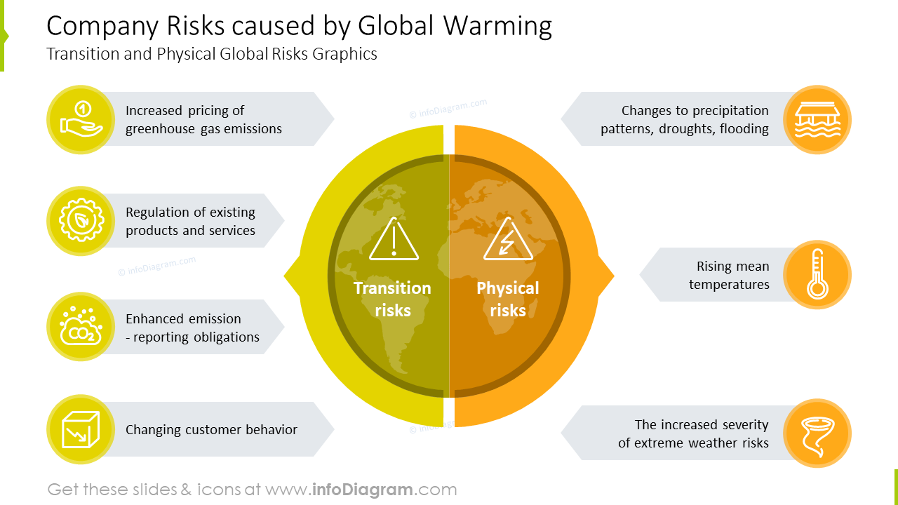 Company risks caused by Global Warming graphics