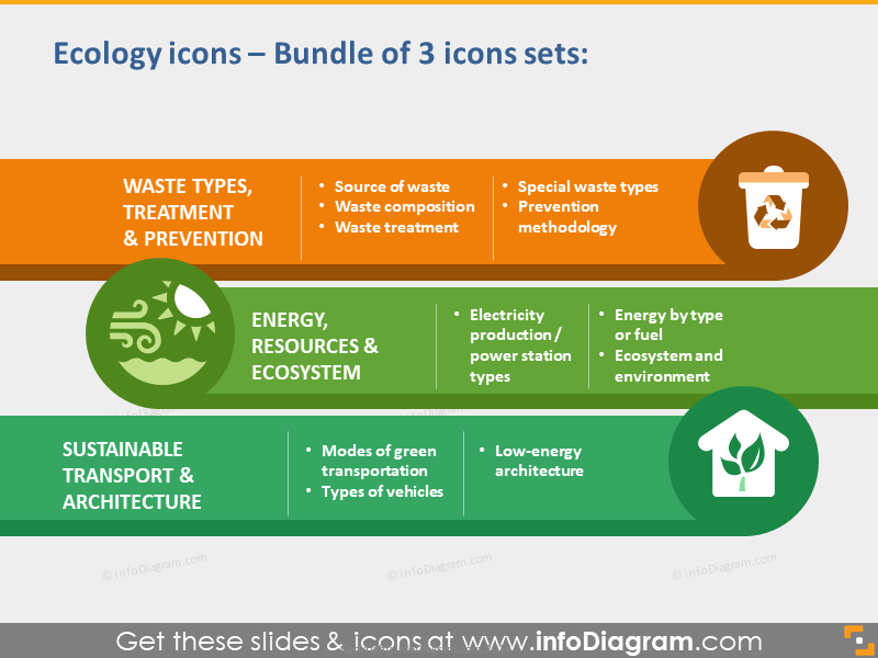 Ecology Icon set PPT Green Energy Transport House Waste powerpoint