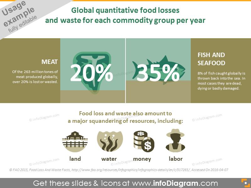 Global quantitative food losses