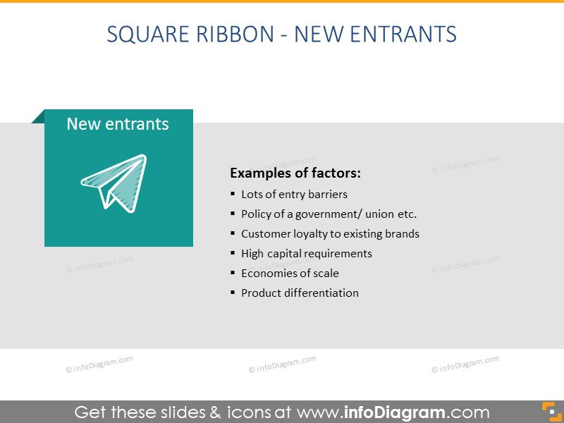 2 Porter Forces Marketing Model Diagram