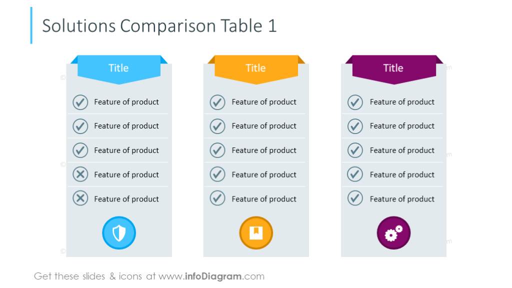 Solutions comparison table for three items