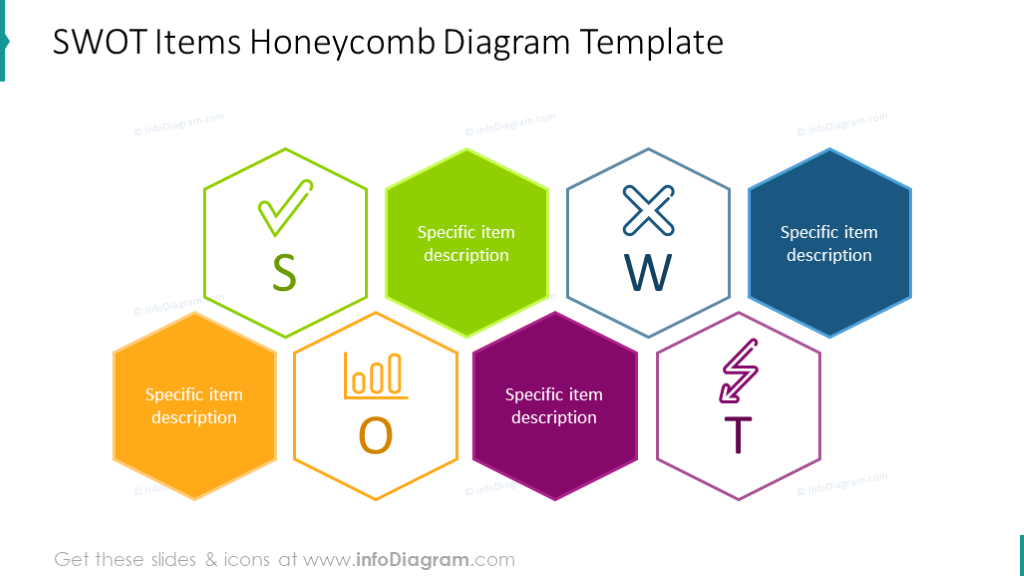Honeycomb diagram intended to illustrate SWOT analysis