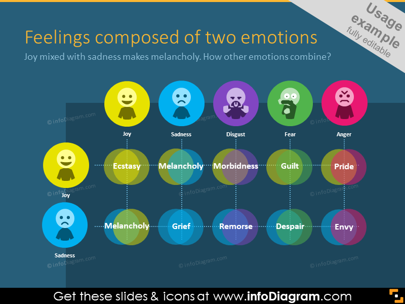 Feelings, composed by two emotions - example colorful diagram