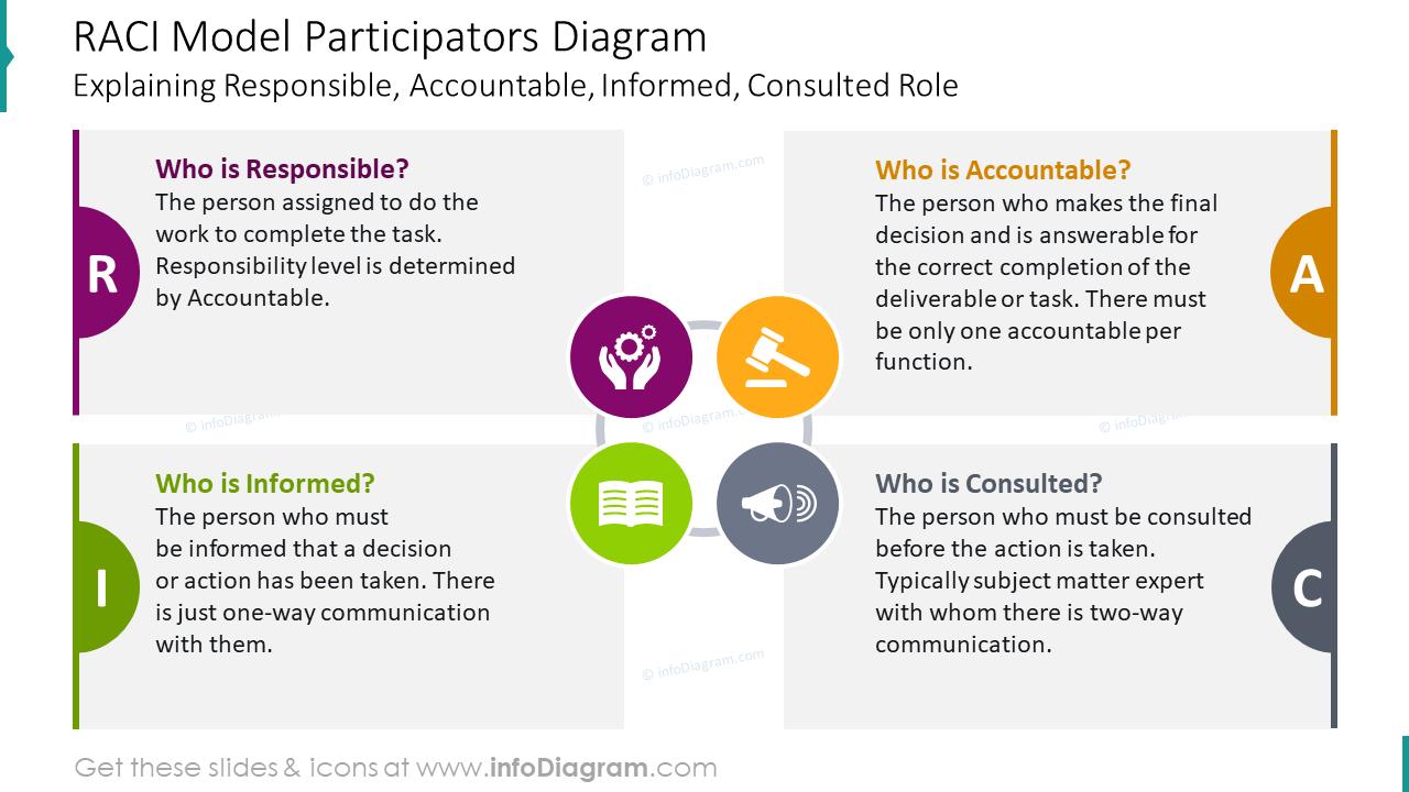 RACI model participators diagram