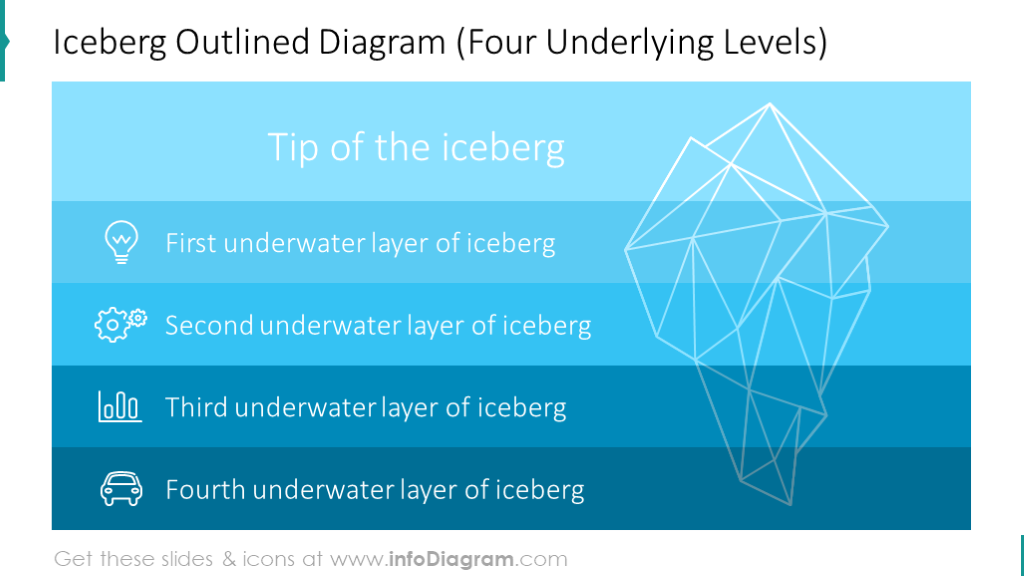 Outline iceberg model consisting of four levels