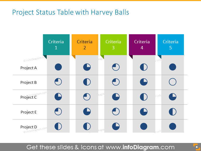 Creative Table in Powerpoint with Harvey Balls for showing Progress