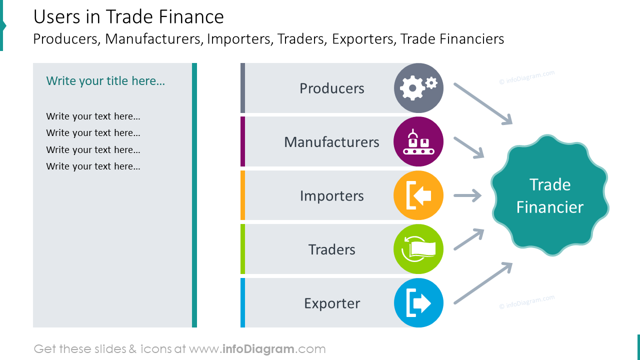 Methods of payment in international trade diagram shown with arrows and icons