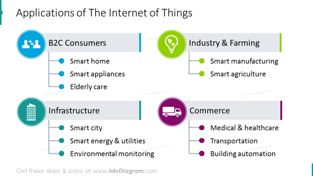 Applications of internet things illustrated with flat scheme and icons