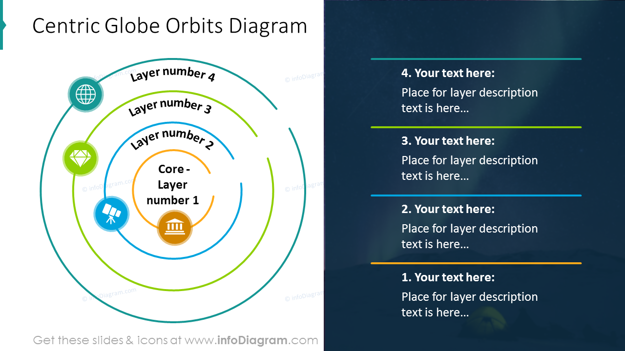 Centric orbit diagram with text description on a dark background