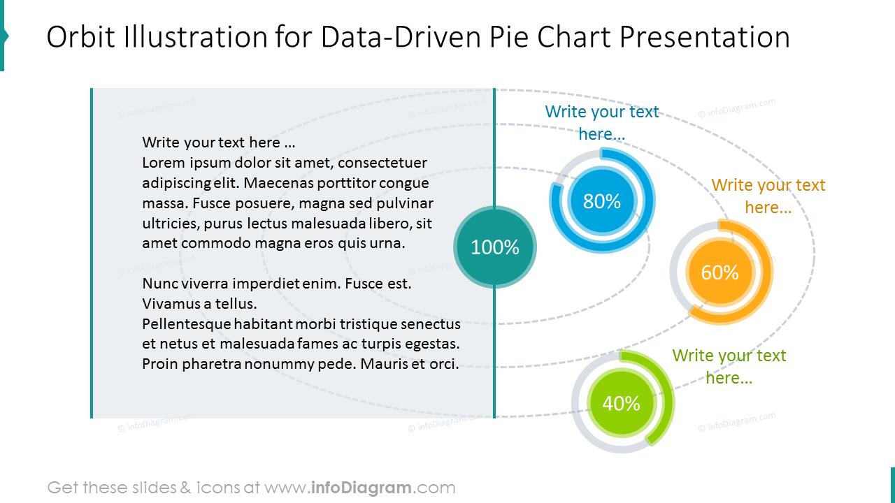 Data-driven pie chart slide shown with orbit infographics