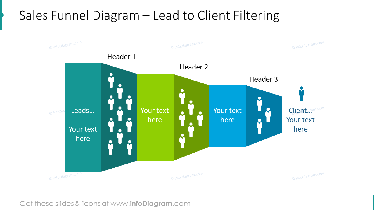 Sales funnel diagram: lead to client filtering