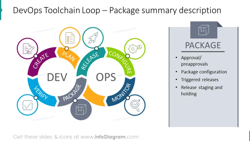DevOps Toolchain Loop– Package summary description