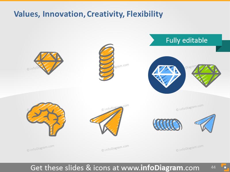 Values, innovation, creativity, flexibility