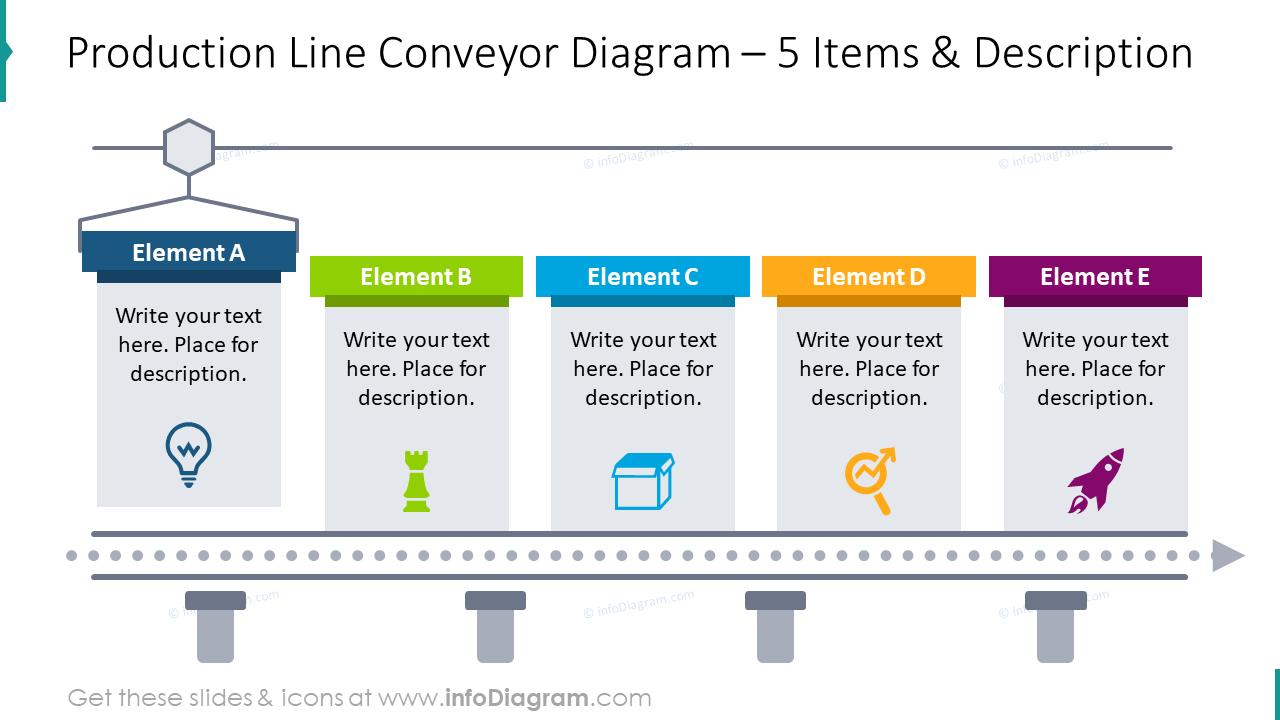 Production line conveyor diagram for 5 items with description boxes
