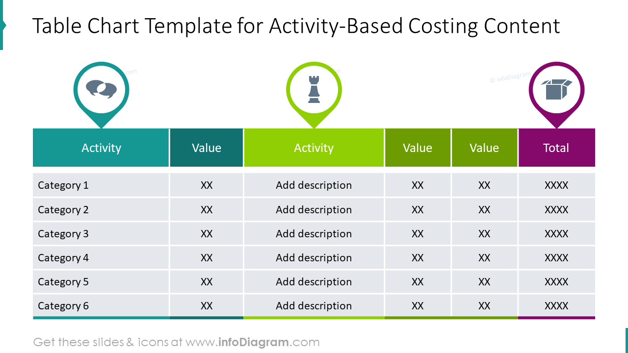 Table chart template for activity-based costing content