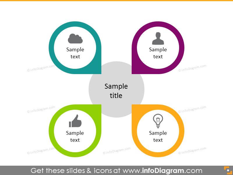 burrerfly design diagram for 4 milestones matrix
