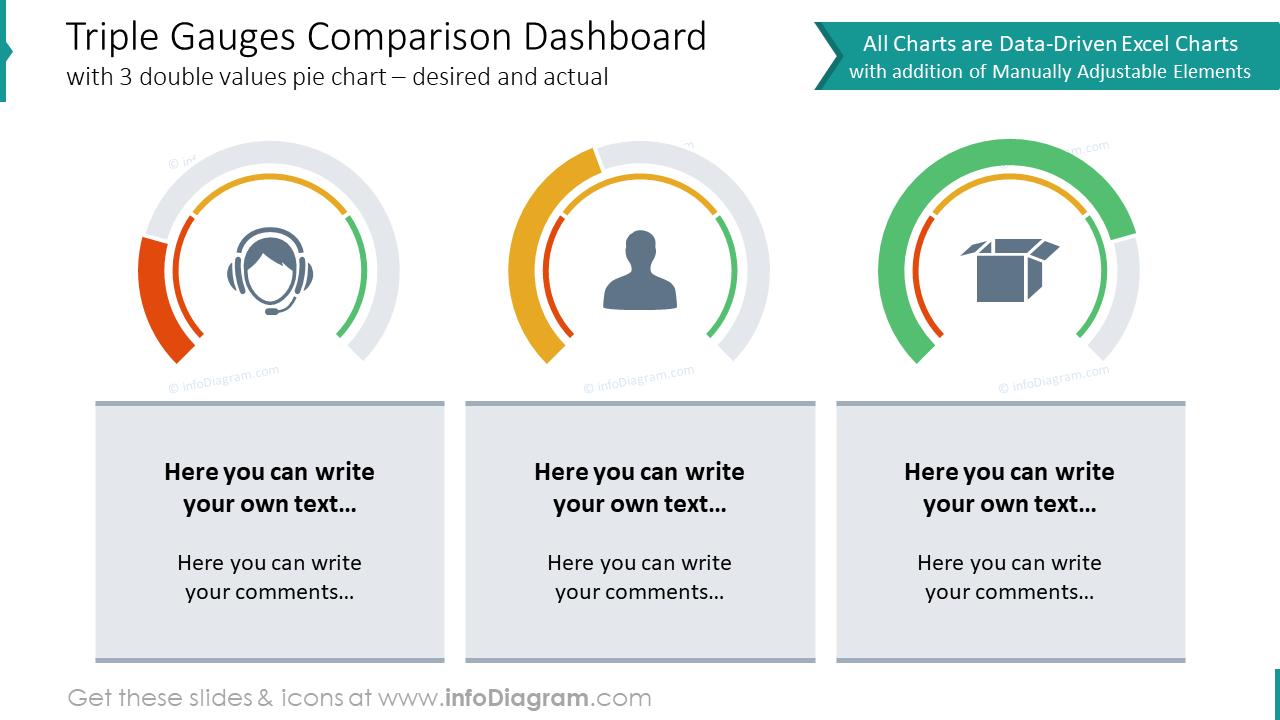 Triple gauges comparison dashboard design