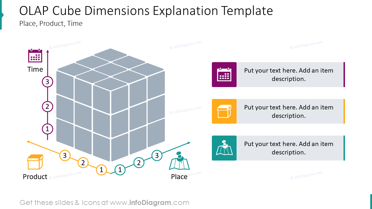 OLAP Cube presented with dimensions place, product, time