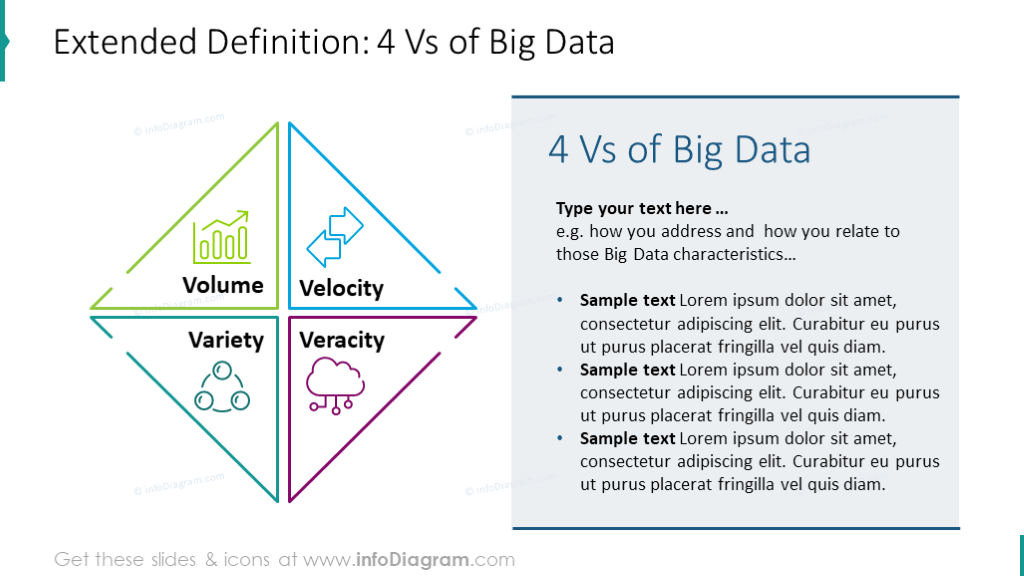 Four Vs of big data template: volume, velocity, variety, veracity, key features