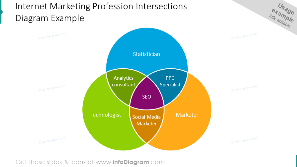 Example of marketing profession Venn diagram