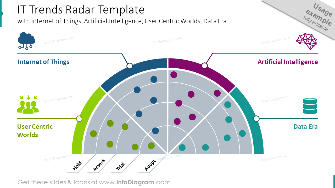 IT trends radar diagram example