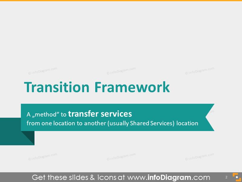 Transition Framework method definition bpo powerpoint