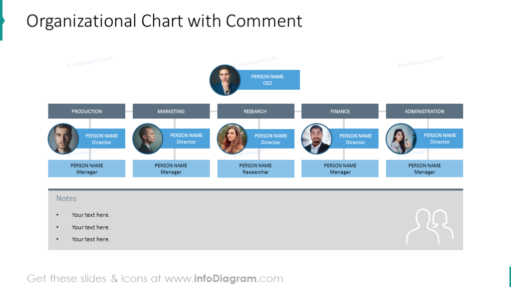 Organization chart with comment space