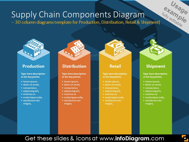 3D column diagrams for illustrating logistics areas