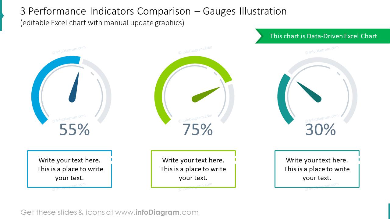 Three performance indicators comparison with gauges illustration