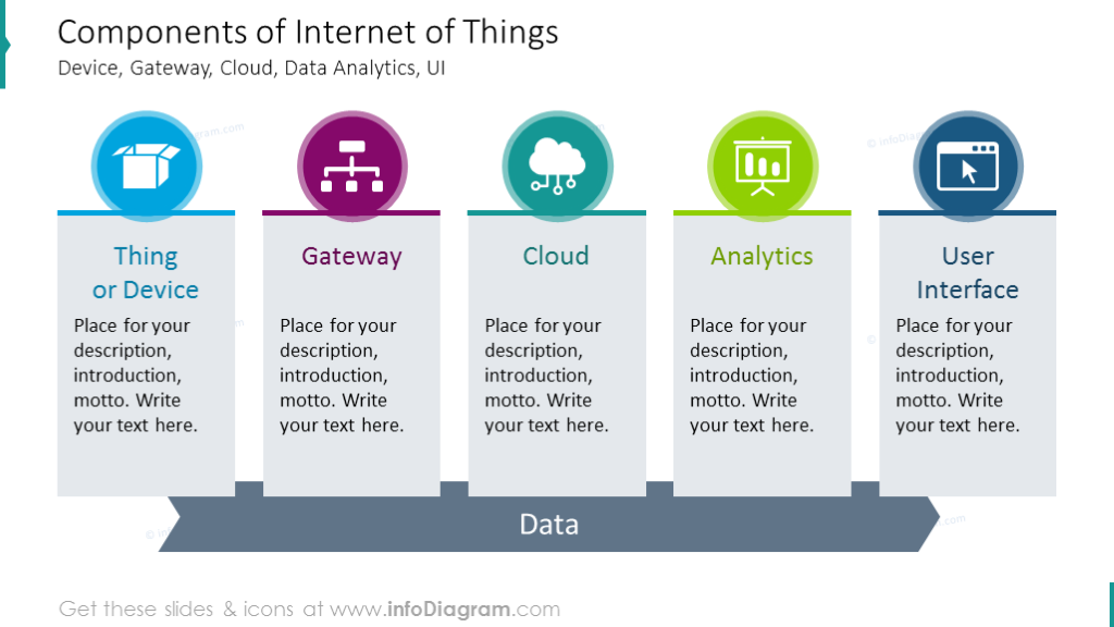 Components of internet of things shown with flat icons and description