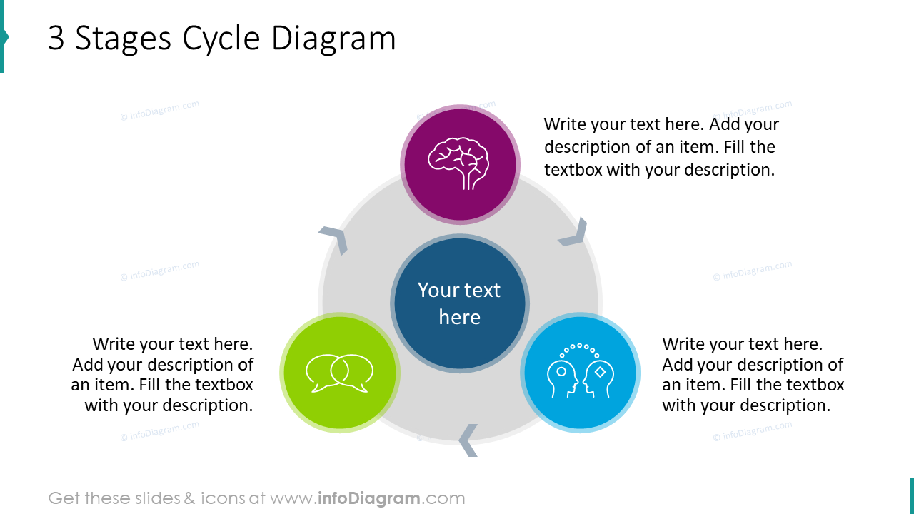 3 stages cycle diagram