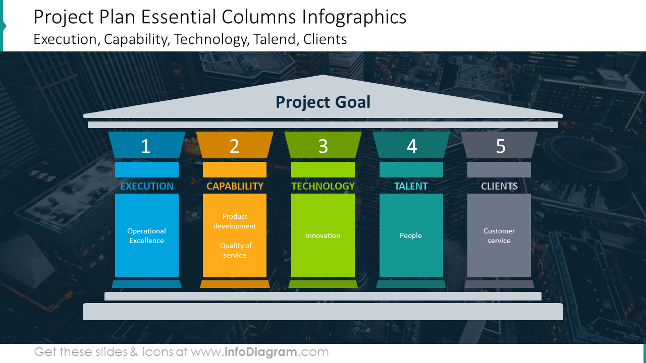 Project goals shown with pillars infographics on a dark picture background
