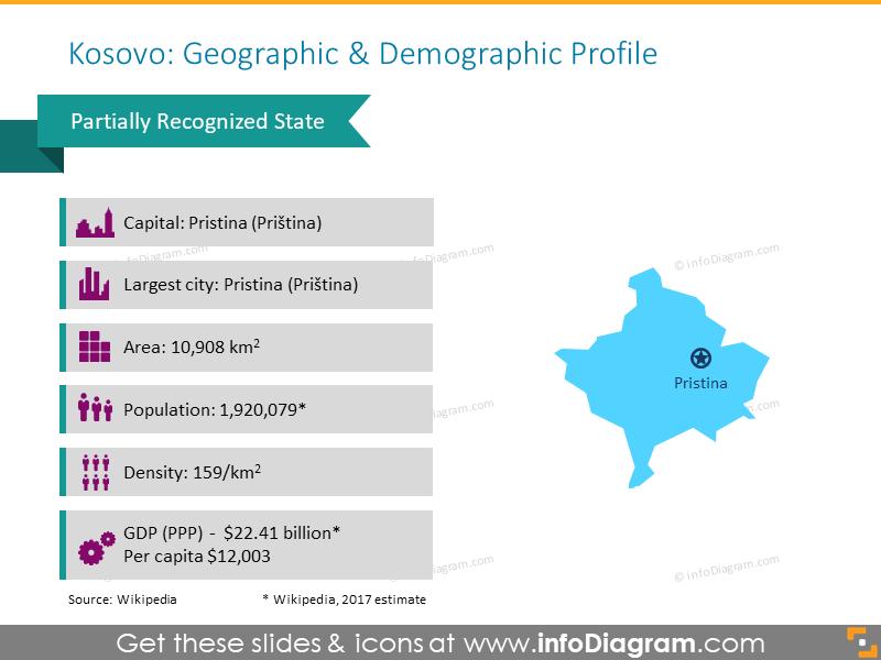 Kosovo Geographic and Demographic Profile