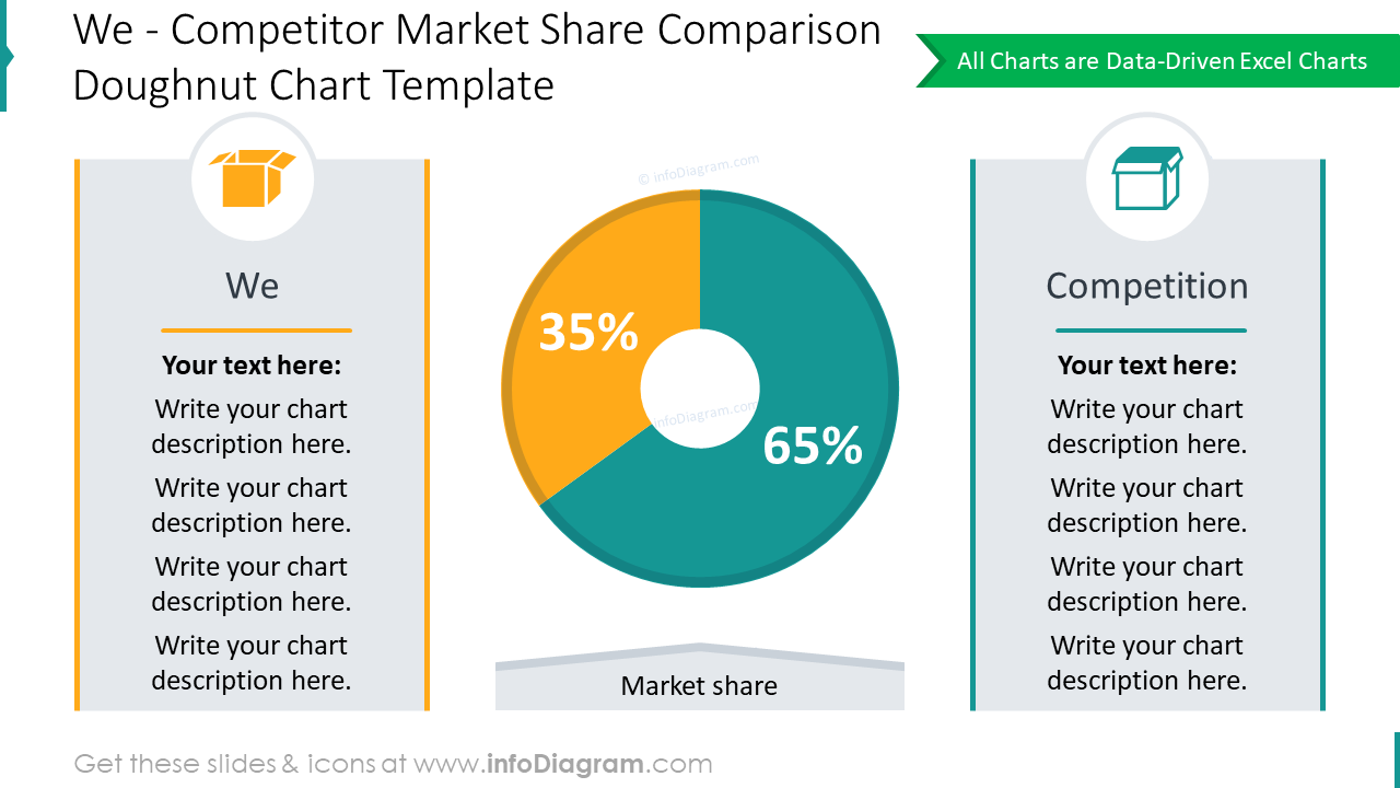 Competitor market share comparison doughnut chart