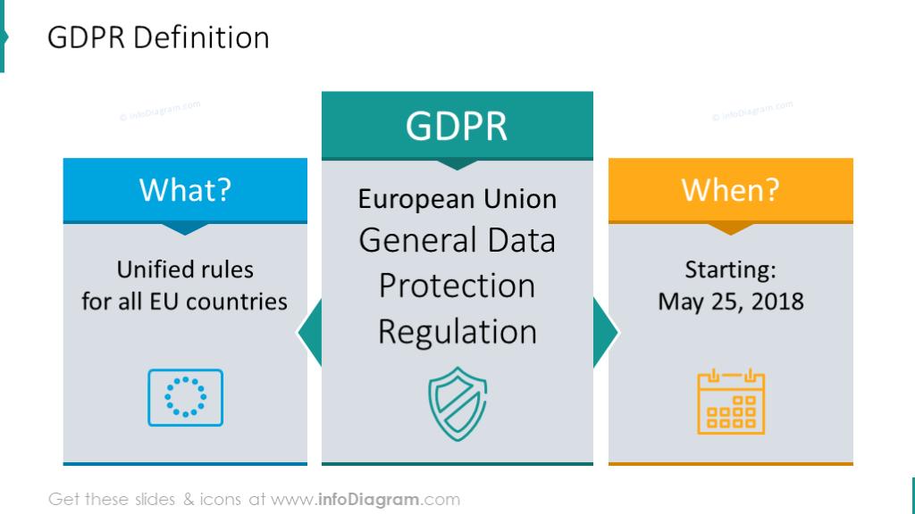 GDPR definition slide