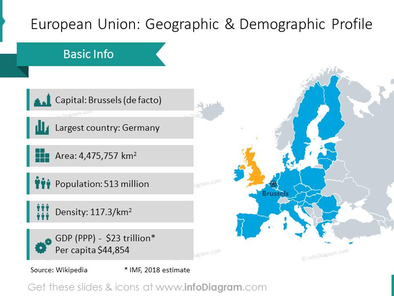 European Union geographic and demographic profile graphics