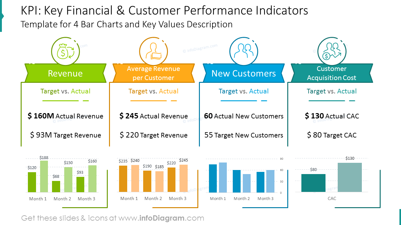 KPI diagram shown with four bar charts and key values description
