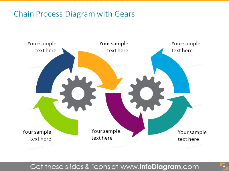 Chain process chart illustrated with gears