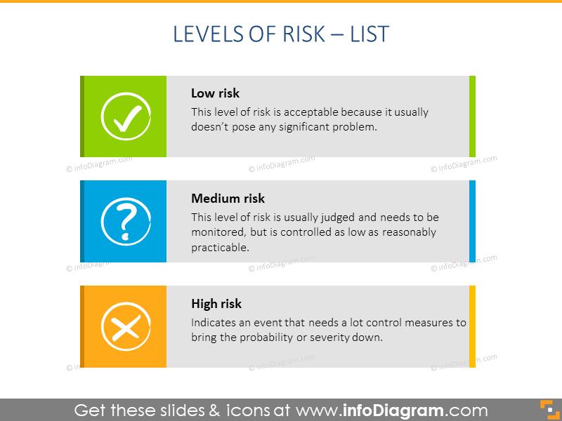 Three levels of risk list chart