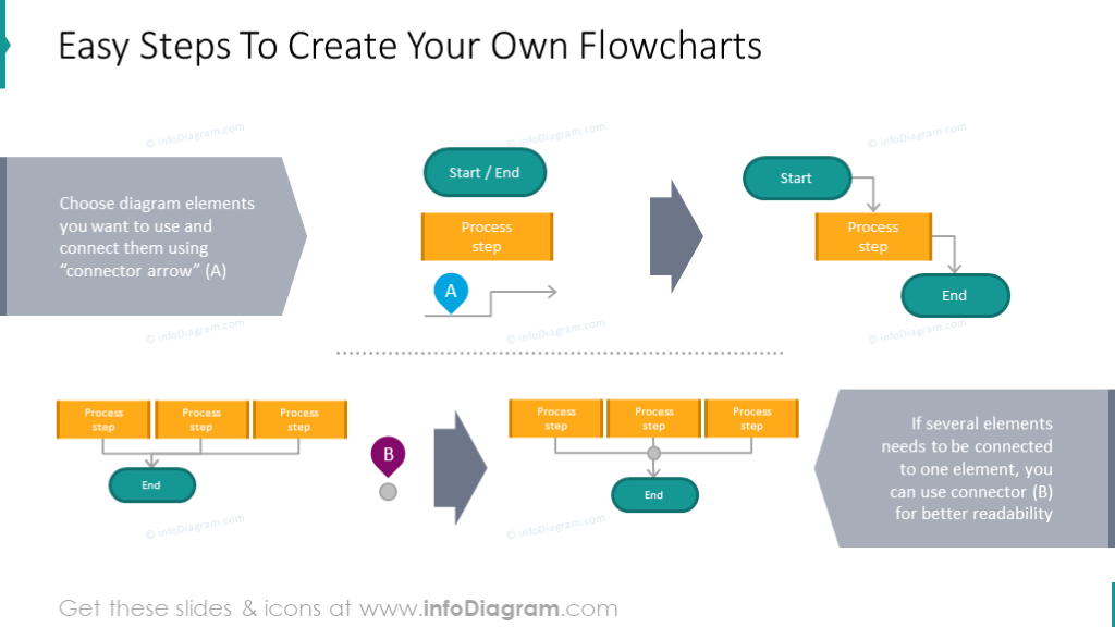 Steps that show how to create your own flowcharts