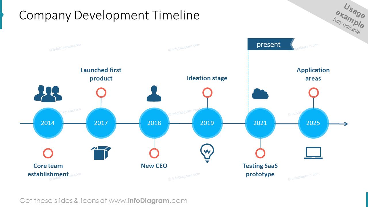 Company Development Timeline
